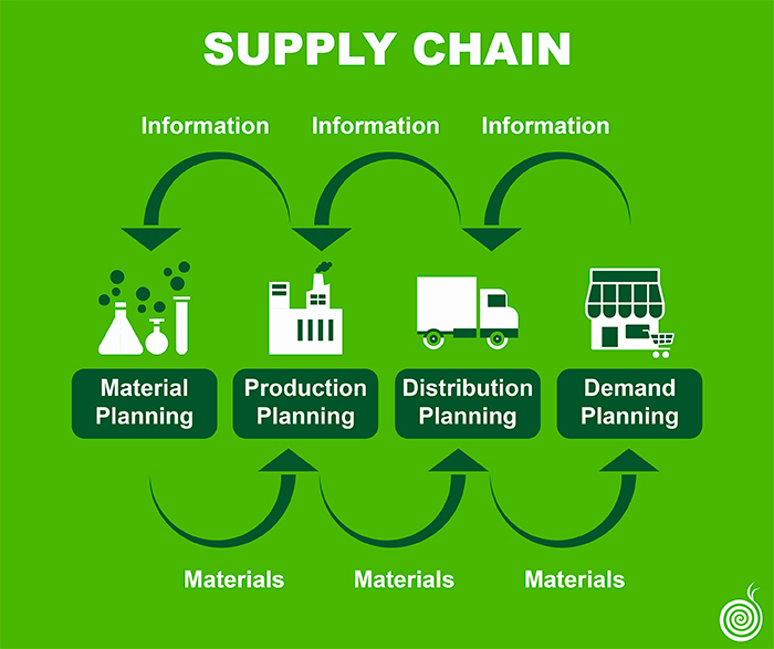 700x587 supply chain