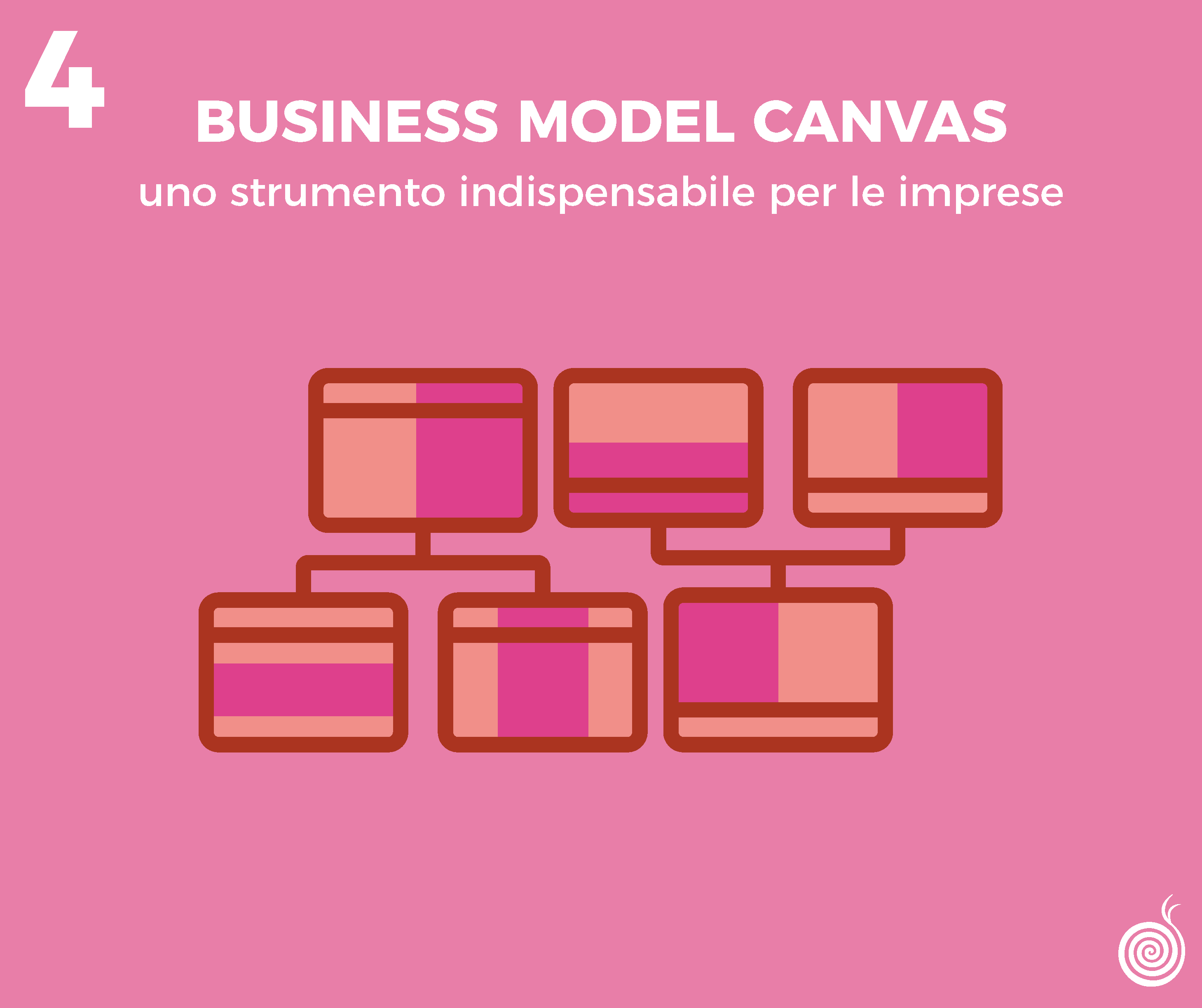 Business Model Canvas: uno strumento indispensabile per le imprese