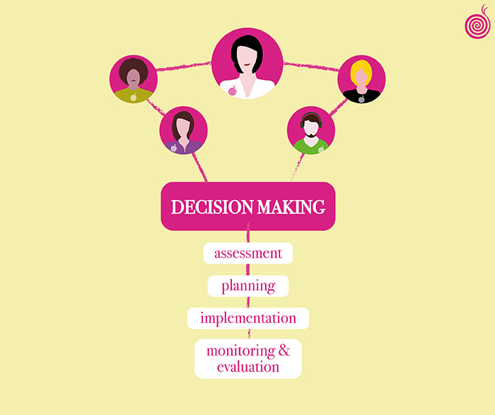 Decision Making 700x587