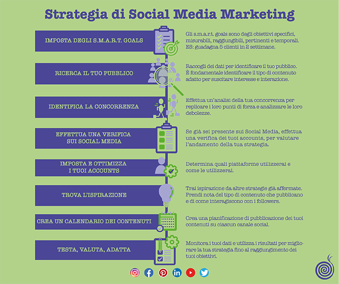 Social Media Marketing 700x587