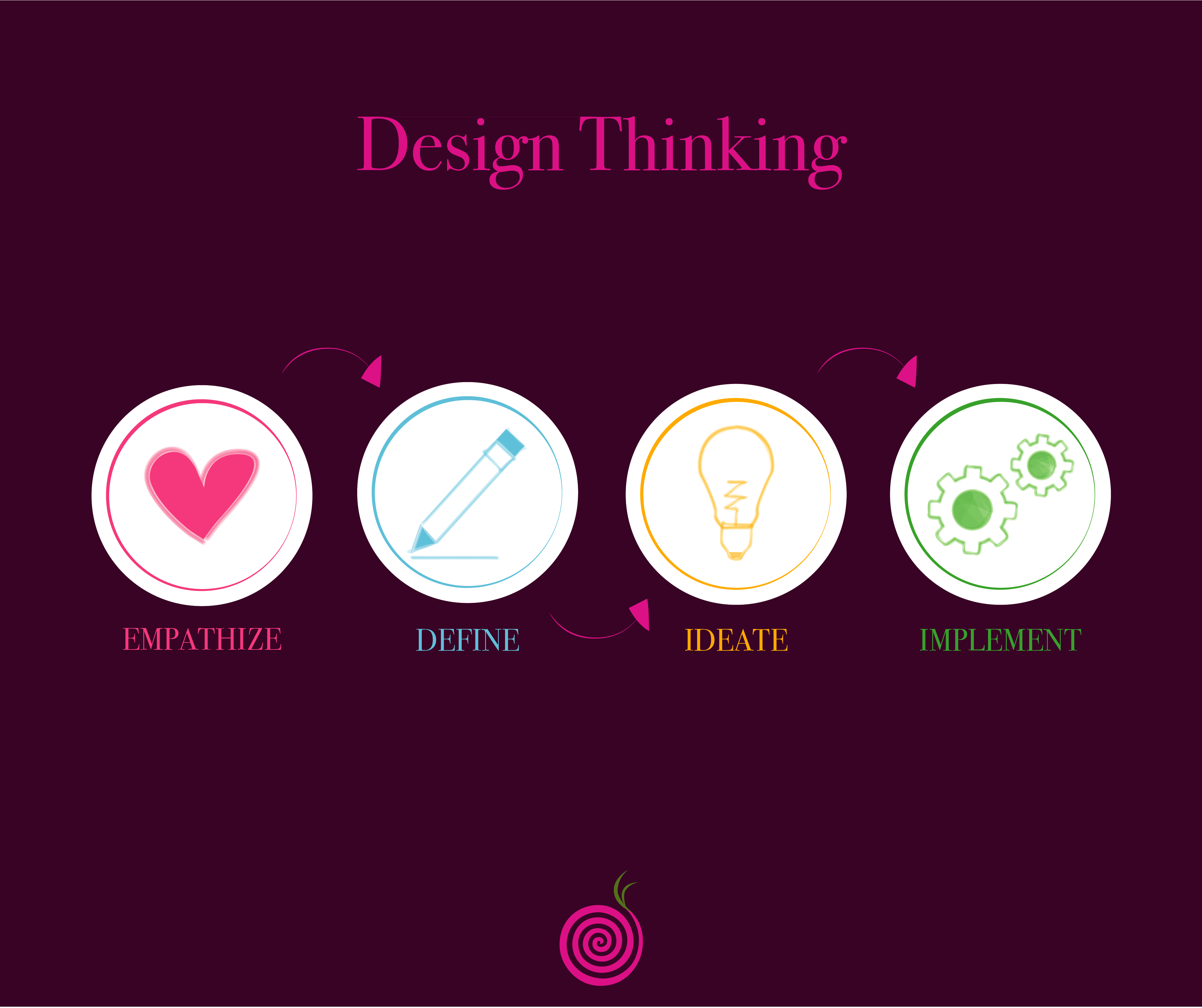 Post design thinking